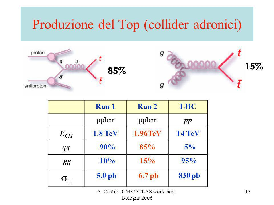 A. Castro - CMS/ATLAS workshop - Bologna 2006 13 Produzione del Top (collider adronici) Run 1Run 2LHC ppbar pp E CM 1.8 TeV1.96TeV14 TeV qq 90%85% 5%