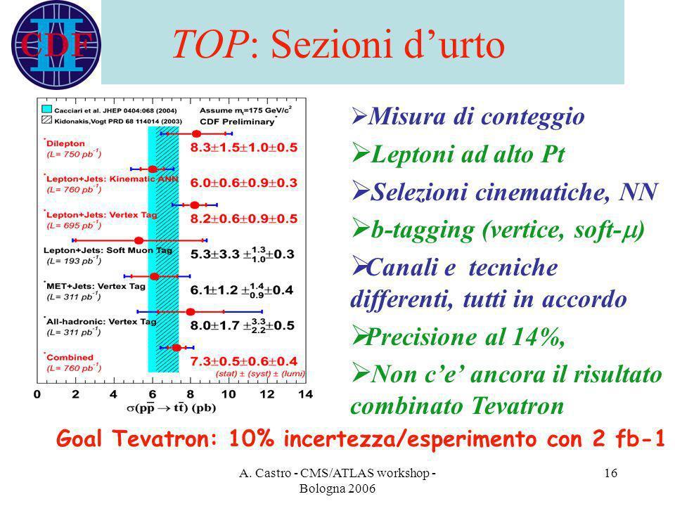 A. Castro - CMS/ATLAS workshop - Bologna 2006 16 TOP: Sezioni durto Misura di conteggio Leptoni ad alto Pt Selezioni cinematiche, NN b-tagging (vertic