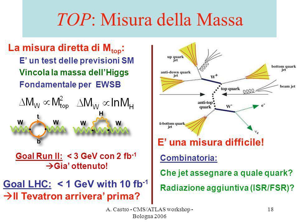 A. Castro - CMS/ATLAS workshop - Bologna 2006 18 TOP: Misura della Massa La misura diretta di M top : E un test delle previsioni SM Vincola la massa d