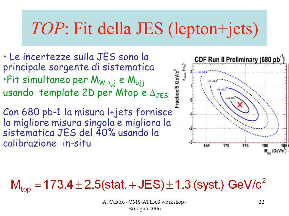 A. Castro - CMS/ATLAS workshop - Bologna 2006 22 TOP: Fit della JES (lepton+jets) Le incertezze sulla JES sono la principale sorgente di sistematica F