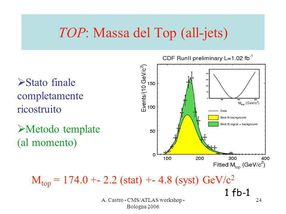 A. Castro - CMS/ATLAS workshop - Bologna 2006 24 TOP: Massa del Top (all-jets) Stato finale completamente ricostruito Metodo template (al momento) M t