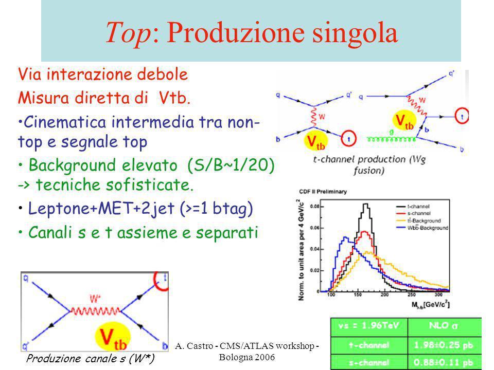 A. Castro - CMS/ATLAS workshop - Bologna 2006 27 Top: Produzione singola Via interazione debole Misura diretta di Vtb. Cinematica intermedia tra non-