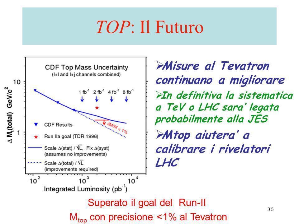 A. Castro - CMS/ATLAS workshop - Bologna 2006 30 TOP: Il Futuro Misure al Tevatron continuano a migliorare In definitiva la sistematica a TeV o LHC sa