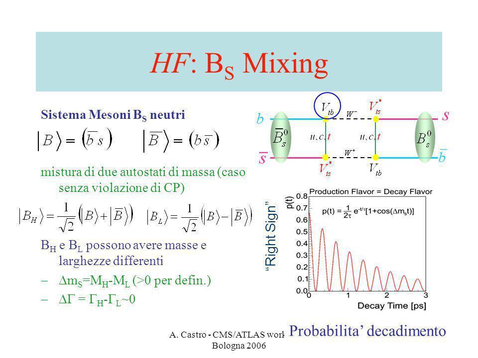 A. Castro - CMS/ATLAS workshop - Bologna 2006 31 HF: B S Mixing Sistema Mesoni B S neutri mistura di due autostati di massa (caso senza violazione di