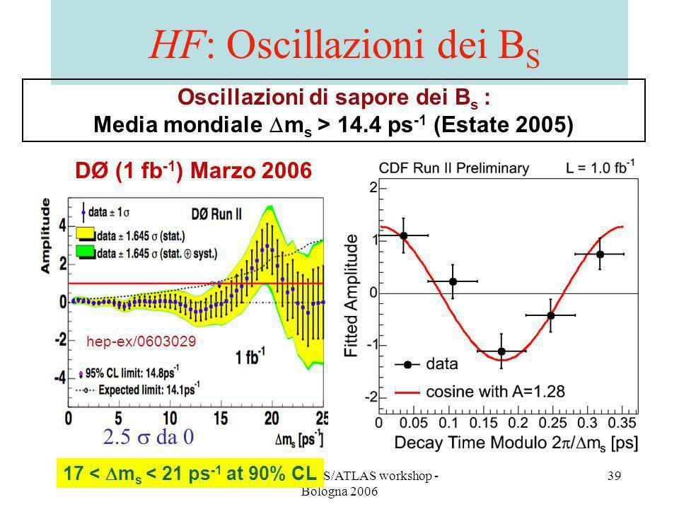 A. Castro - CMS/ATLAS workshop - Bologna 2006 39 HF: Oscillazioni dei B S Oscillazioni di sapore dei B s : Media mondiale m s > 14.4 ps -1 (Estate 200