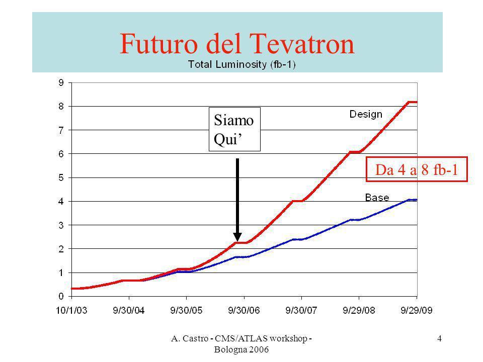A. Castro - CMS/ATLAS workshop - Bologna 2006 4 Futuro del Tevatron Siamo Qui Da 4 a 8 fb-1