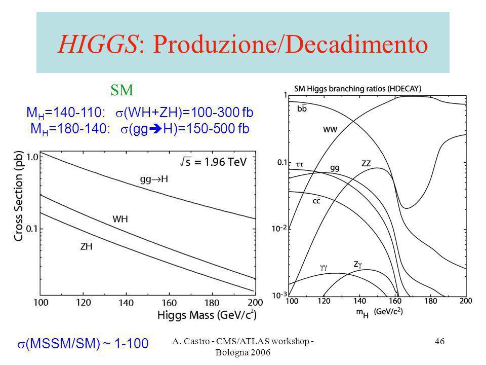 A. Castro - CMS/ATLAS workshop - Bologna 2006 46 HIGGS: Produzione/Decadimento SM M H =140-110: (WH+ZH)=100-300 fb M H =180-140: (gg H)=150-500 fb (MS