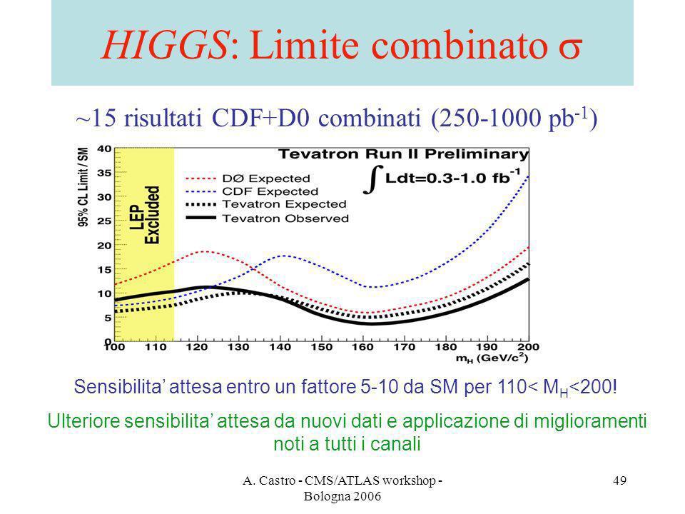 A. Castro - CMS/ATLAS workshop - Bologna 2006 49 HIGGS: Limite combinato Sensibilita attesa entro un fattore 5-10 da SM per 110< M H <200! ~15 risulta