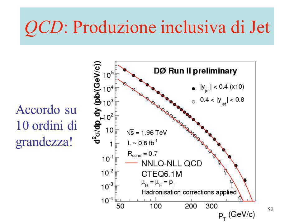 A. Castro - CMS/ATLAS workshop - Bologna 2006 52 QCD: Produzione inclusiva di Jet Accordo su 10 ordini di grandezza!