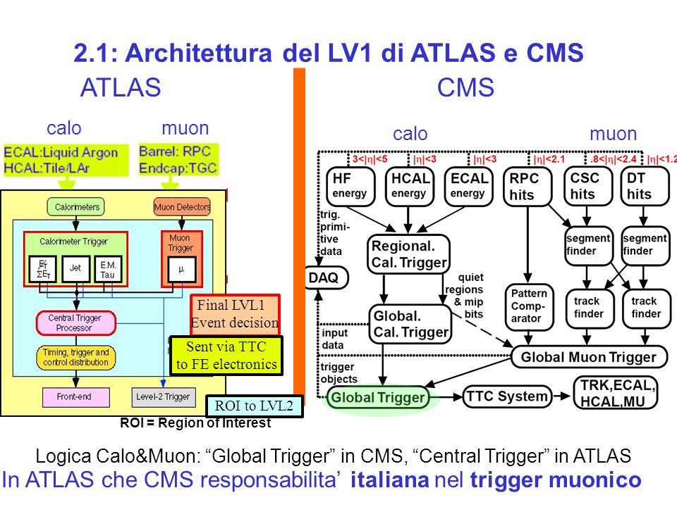 2.1: Architettura del LV1 di ATLAS e CMS In ATLAS che CMS responsabilita italiana nel trigger muonico CMS calomuon ATLAS calomuon Logica Calo&Muon: Global Trigger in CMS, Central Trigger in ATLAS Final LVL1 Event decision Sent via TTC to FE electronics ROI to LVL2 ROI = Region of Interest
