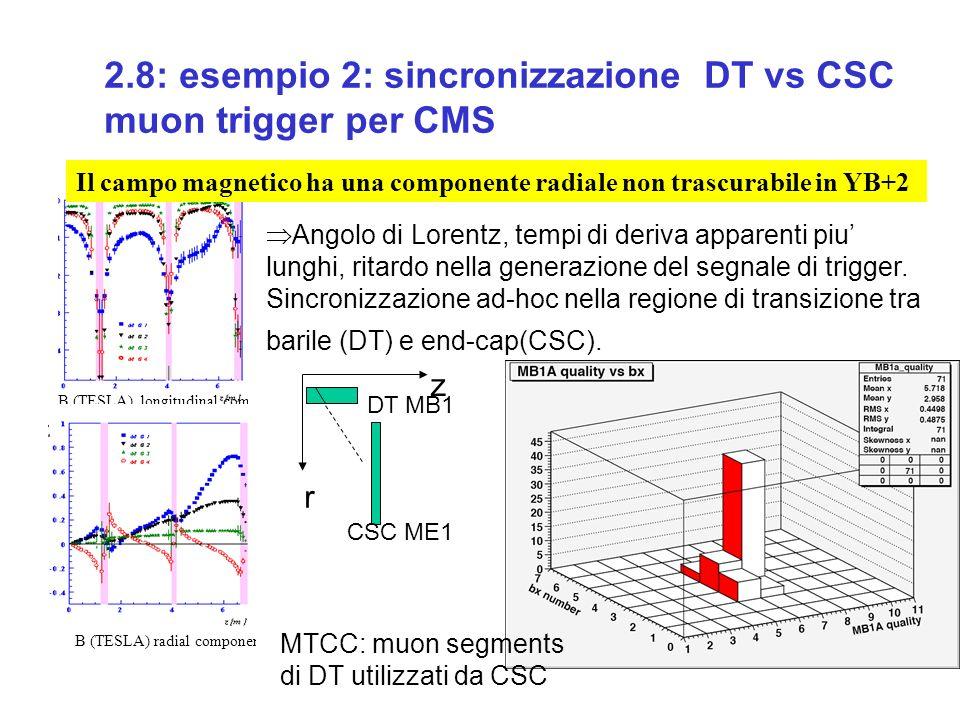 2.8: esempio 2: sincronizzazione DT vs CSC muon trigger per CMS.31 BTI n BTI n+1 BTIs overlap B (TESLA) longitudinal component B (TESLA) radial component H-trig = 4/4 layers L-trig = 3/4 layers.05.1.16.21.26 BWBW.38.56.77.96 1.15 Bn.19 Il campo magnetico ha una componente radiale non trascurabile in YB+2 Angolo di Lorentz, tempi di deriva apparenti piu lunghi, ritardo nella generazione del segnale di trigger.