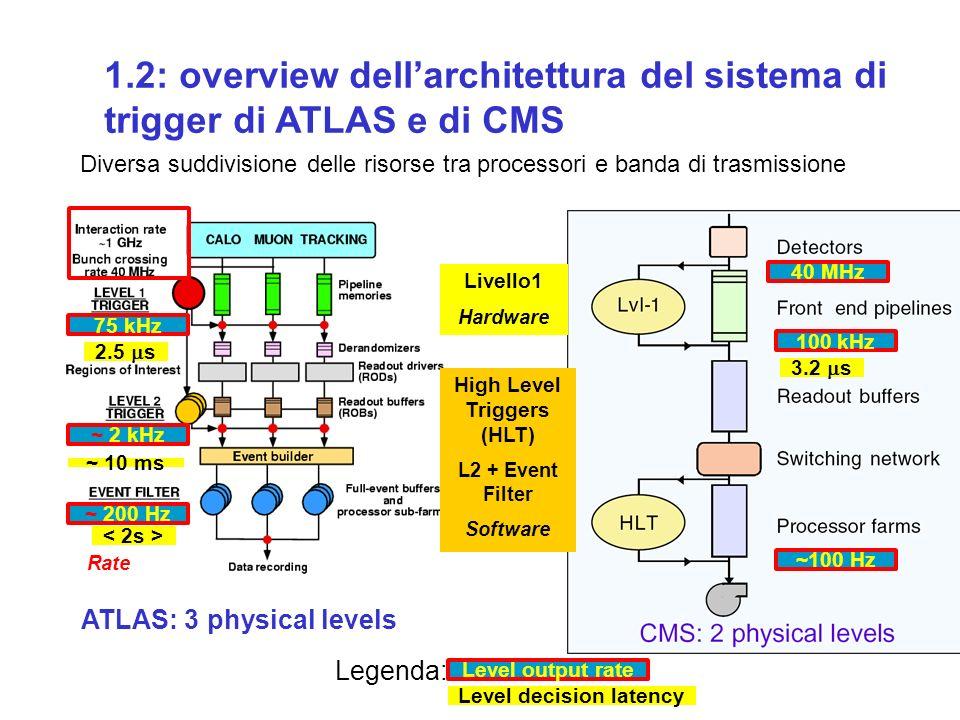 ATLAS Level 1-Calo Turn-on curves (L1 Eff vs MC ET) L1 Efficiency vs Jet MC ET
