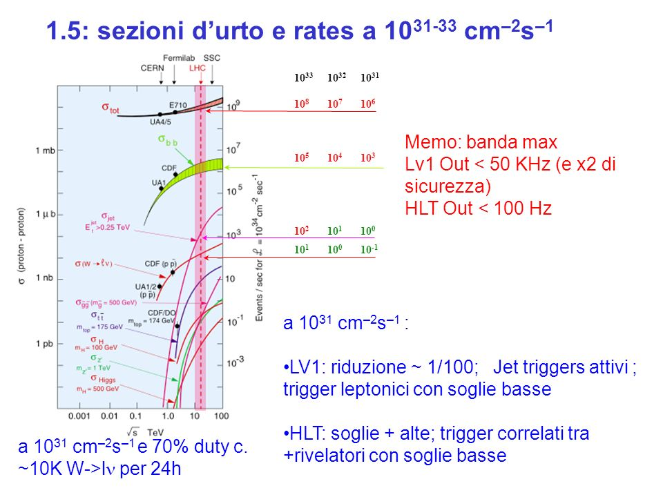 1.6: LV1 e HLT: problematiche diverse LHC runs di Calibrazione (2007) e Pilot Physics (2008) sono regimi diversi per il trigger: run 2007= lumi <10^30, rate <50KHz LV1 prendi tutti BX non vuoti (zero bias) o selezione minimum bias HLT riduzione di 1/100 da 10KHz (fisica qualche KHz) fino giu a ~100 Hz (con 1.5GB/evento) algoritmi LV1 + eventi per calibrazione vera selezione HLT e trasparente run 2008= lumi 10^31 LV1 riduzione di 1/100 a 10KHz + BX ID HLT selezioni di fisica giu fino a ~100Hz preparazione per il run 2007: LV1 enfasi sulla SINCRONIZZAZIONE dei rivelatori, trigger di cosmici e beam gas HLT enfasi sulla emulazione degli algoritmi di LV1 e sulle selezioni per la calibrazione dei rivelatori