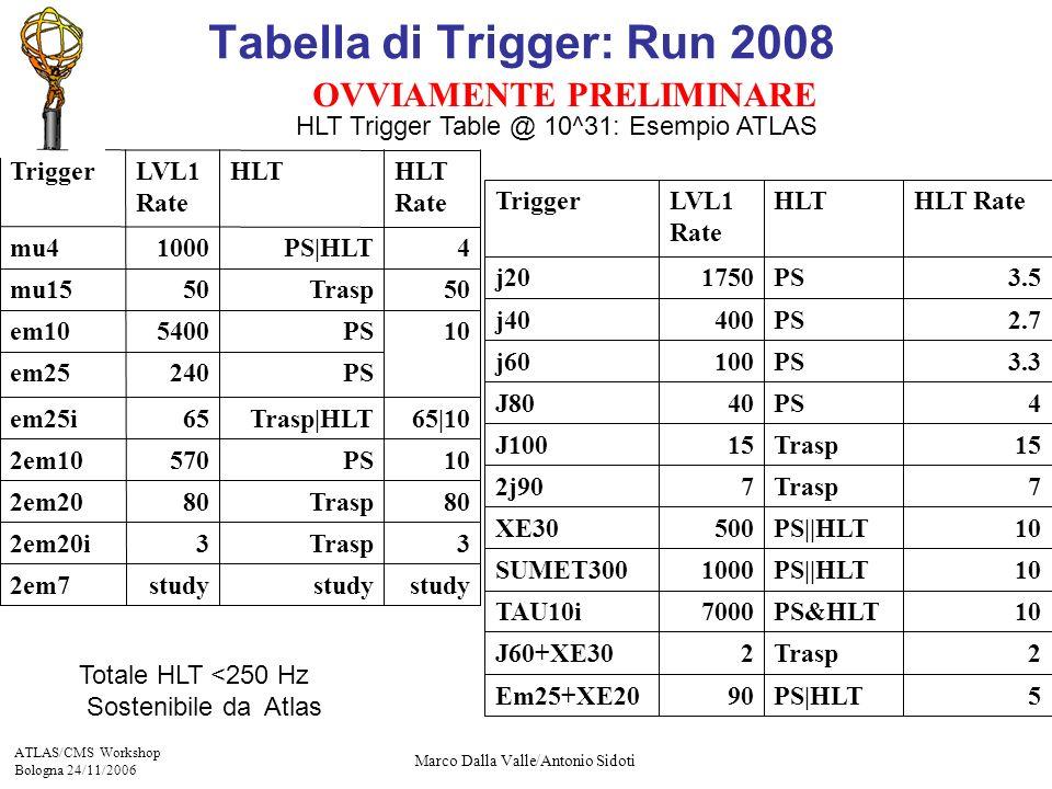 ATLAS/CMS Workshop Bologna 24/11/2006 Marco Dalla Valle/Antonio Sidoti study 3 80 570 65 240 5400 50 1000 LVL1 Rate study Trasp PS Trasp|HLT PS Trasp PS|HLT HLT 32em20i 102em10 study2em7 802em20 em25 65|10em25i 50mu15 10em10 4mu4 TriggerHLT Rate 10PS&HLT7000TAU10i 2Trasp2J60+XE30 Em25+XE20 SUMET300 XE30 2j90 J100 J80 j60 j40 j20 Trigger 90 1000 500 7 15 40 100 400 1750 LVL1 Rate 5PS|HLT 10PS||HLT 10PS||HLT 7Trasp 4PS 15Trasp 2.7PS 3.3PS 3.5PS HLTHLT Rate Totale HLT <250 Hz Sostenibile da Atlas HLT Trigger Table @ 10^31: Esempio ATLAS OVVIAMENTE PRELIMINARE Tabella di Trigger: Run 2008