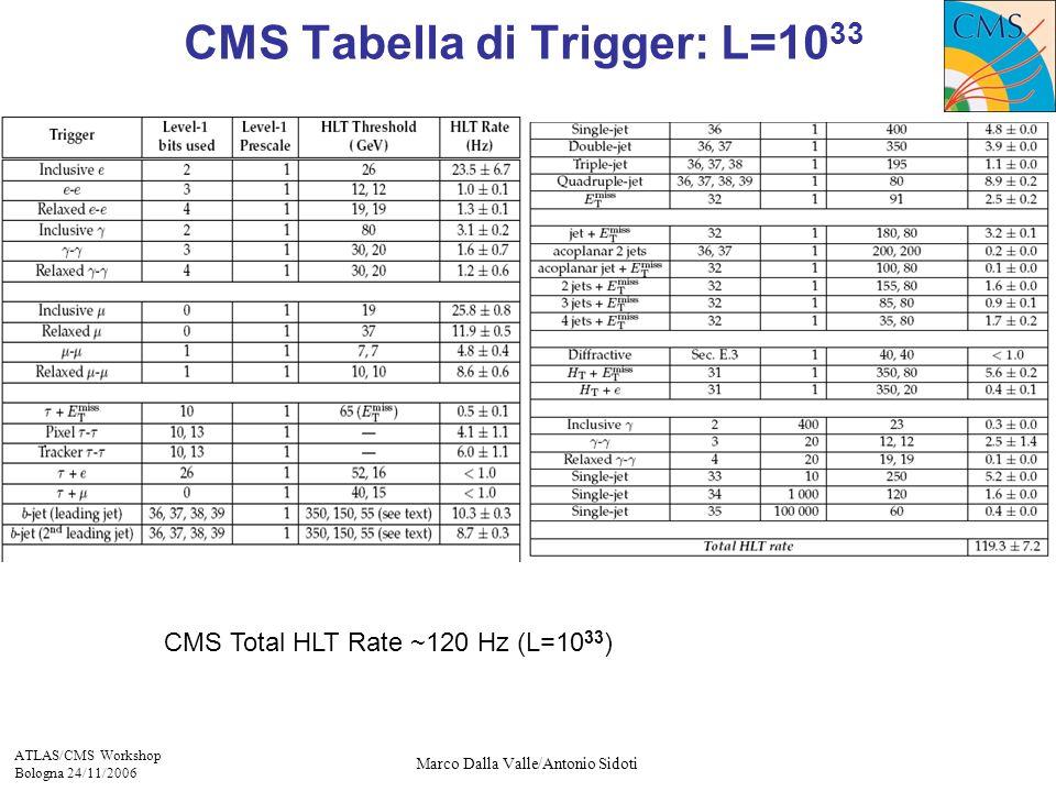 ATLAS/CMS Workshop Bologna 24/11/2006 Marco Dalla Valle/Antonio Sidoti CMS Tabella di Trigger: L=10 33 CMS Total HLT Rate ~120 Hz (L=10 33 )