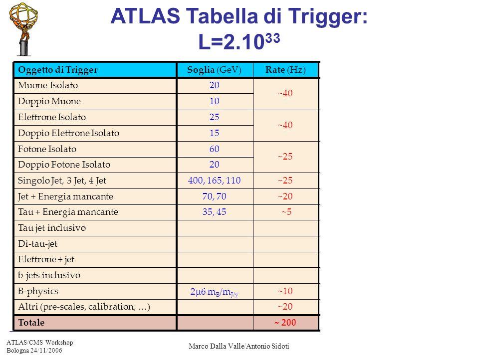 ATLAS/CMS Workshop Bologna 24/11/2006 Marco Dalla Valle/Antonio Sidoti ATLAS Tabella di Trigger: L=2.10 33 b-jets inclusivo Di-tau-jet Tau jet inclusivo Elettrone + jet ~25 60Fotone Isolato 20Doppio Fotone Isolato ~102 6 m B /m J/y B-physics ~ 200 ~20 ~5 ~20 ~25 ~40 Rate (Hz) Totale Altri (pre-scales, calibration, …) 35, 45Tau + Energia mancante 70, 70Jet + Energia mancante 400, 165, 110Singolo Jet, 3 Jet, 4 Jet 15Doppio Elettrone Isolato 25Elettrone Isolato 10Doppio Muone 20Muone Isolato Soglia (GeV)Oggetto di Trigger