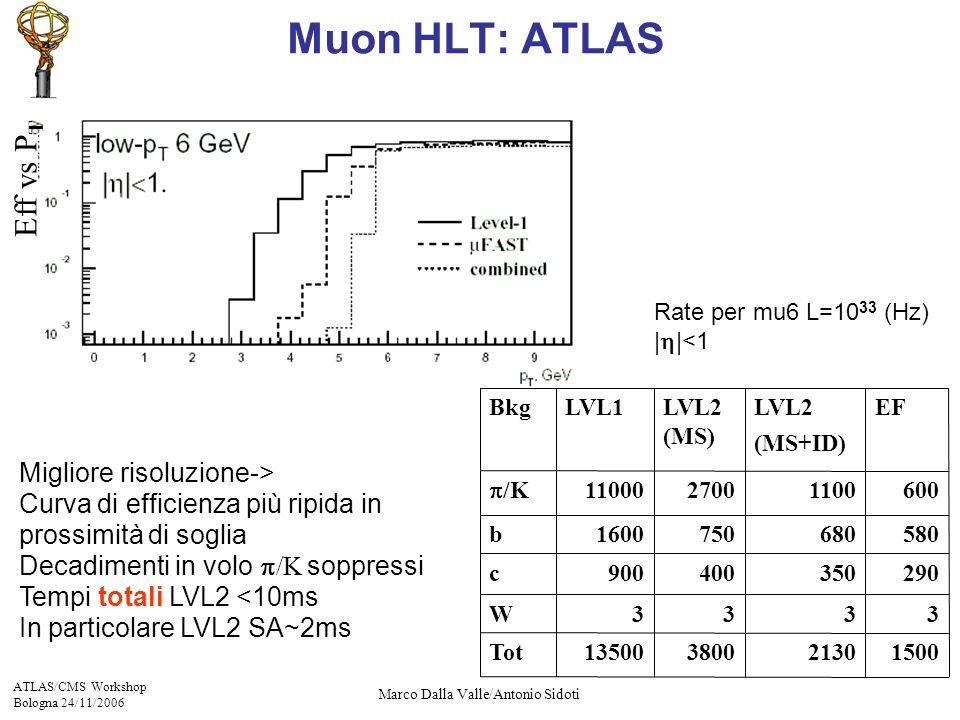 ATLAS/CMS Workshop Bologna 24/11/2006 Marco Dalla Valle/Antonio Sidoti Migliore risoluzione-> Curva di efficienza più ripida in prossimità di soglia Decadimenti in volo /K soppressi Tempi totali LVL2 <10ms In particolare LVL2 SA~2ms Eff vs P T Rate per mu6 L=10 33 (Hz) | |<1 5806807501600b 290350400900c 3333W 15002130380013500Tot 6001100270011000 /K BkgLVL2 (MS+ID) LVL1LVL2 (MS) EF Muon HLT: ATLAS