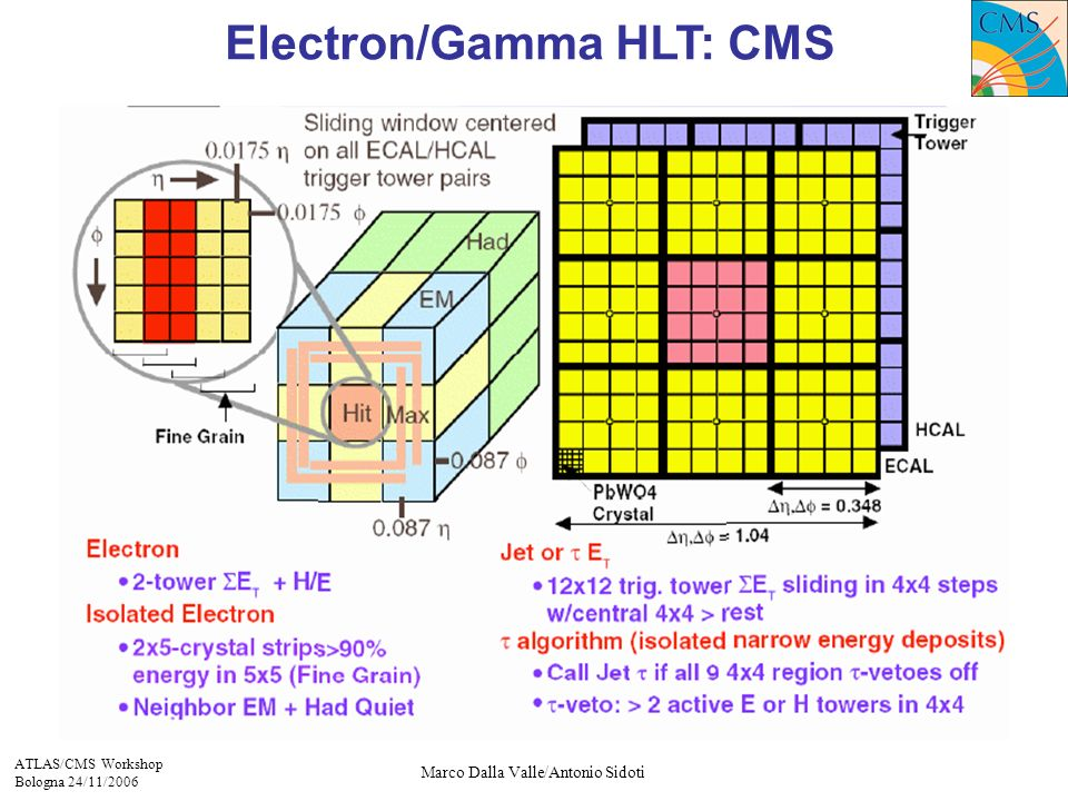 ATLAS/CMS Workshop Bologna 24/11/2006 Marco Dalla Valle/Antonio Sidoti Electron/Gamma HLT: CMS
