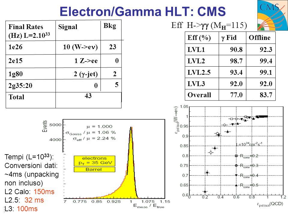 ATLAS/CMS Workshop Bologna 24/11/2006 Marco Dalla Valle/Antonio Sidoti Bkg Eff H-> (M H =115) 99.498.7LVL2 99.193.4LVL2.5 92.0 LVL3 83.777.0Overall 92.390.8LVL1 Eff (%) Fid Offline Electron/Gamma HLT: CMS Tempi (L=10 33 ): Conversioni dati: ~4ms (unpacking non incluso) L2 Calo: 150ms L2.5: 32 ms L3: 100ms 01 Z->ee2e15 2 2 ( -jet) 1g80 5 02g35:20 43 Total 23 10 (W->e ) 1e26 Final Rates (Hz) L=2.10 33 Signal