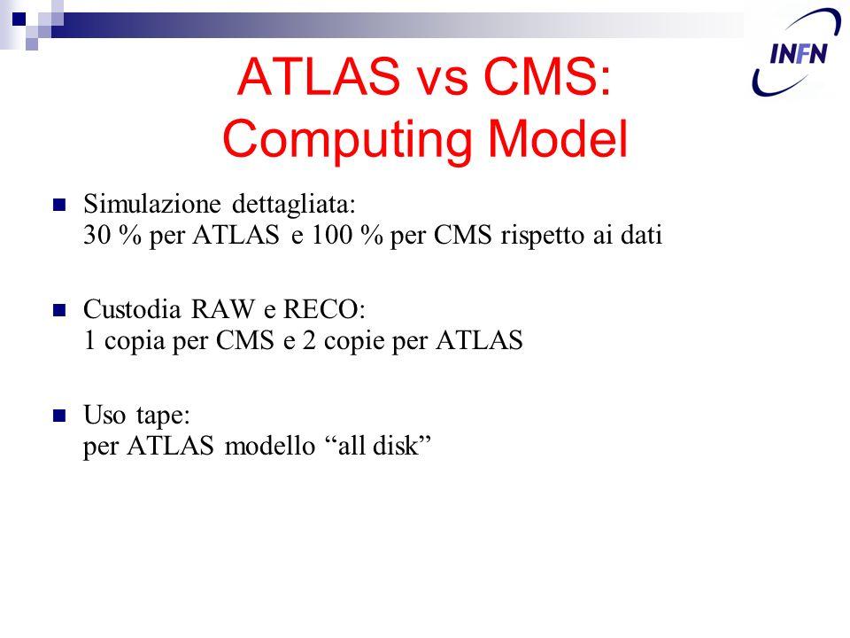 ATLAS vs CMS: Computing Model Simulazione dettagliata: 30 % per ATLAS e 100 % per CMS rispetto ai dati Custodia RAW e RECO: 1 copia per CMS e 2 copie