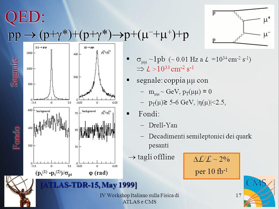 IV Workshop Italiano sulla Fisica di ATLAS e CMS 17 QED: pp (p+ *)+(p+ *) p+( + )+p μμ ~1pb (~ 0.01 Hz a L =10 34 cm -2 s -1 ) L > 10 33 cm -2 s -1 segnale: coppia μμ con m μμ ~ GeV, p T (μμ) 0 p T (μ) 5-6 GeV, |η(μ)|<2.5, Fondi: Drell-Yan Decadimenti semileptonici dei quark pesanti tagli offline μμ ~1pb (~ 0.01 Hz a L =10 34 cm -2 s -1 ) L > 10 33 cm -2 s -1 segnale: coppia μμ con m μμ ~ GeV, p T (μμ) 0 p T (μ) 5-6 GeV, |η(μ)|<2.5, Fondi: Drell-Yan Decadimenti semileptonici dei quark pesanti tagli offline L / L ~ 2% per 10 fb -1 [ATLAS-TDR-15, May 1999] (rad)(p t (1) - p t (2) )/ pt Segnale Fondo