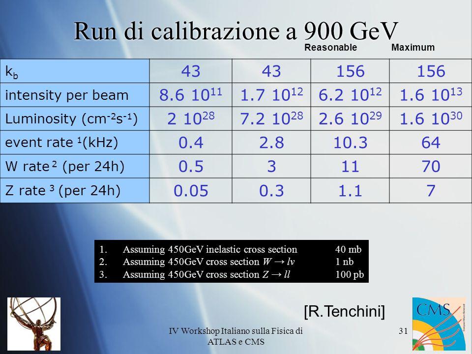 IV Workshop Italiano sulla Fisica di ATLAS e CMS 31 Run di calibrazione a 900 GeV kbkb 43 156 intensity per beam 8.6 10 11 1.7 10 12 6.2 10 12 1.6 10 13 Luminosity (cm -2 s -1 ) 2 10 28 7.2 10 28 2.6 10 29 1.6 10 30 event rate 1 (kHz) 0.42.810.364 W rate 2 (per 24h) 0.531170 Z rate 3 (per 24h) 0.050.31.17 1.Assuming 450GeV inelastic cross section 40 mb 2.Assuming 450GeV cross section W lν 1 nb 3.Assuming 450GeV cross section Z ll 100 pb ReasonableMaximum [R.Tenchini]