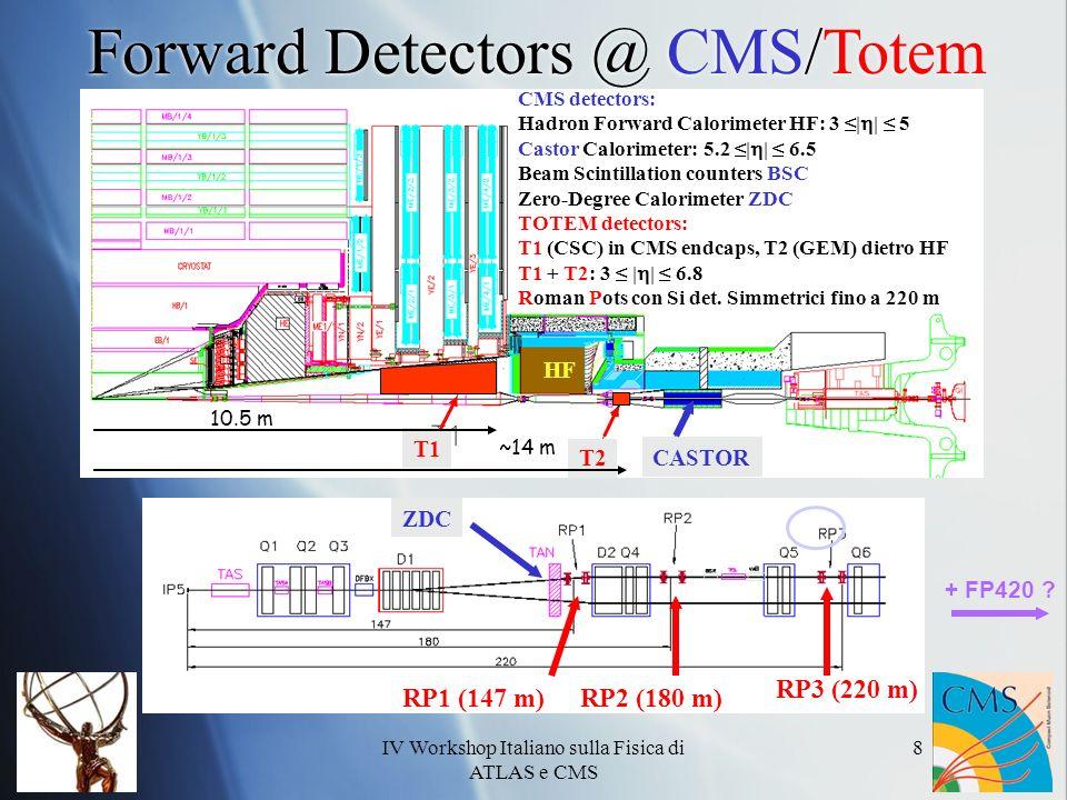 IV Workshop Italiano sulla Fisica di ATLAS e CMS 8 T1 T2 CASTOR RP1 (147 m)RP2 (180 m) RP3 (220 m) 10.5 m ~14 m Forward Detectors @ CMS/Totem HF + FP420 .