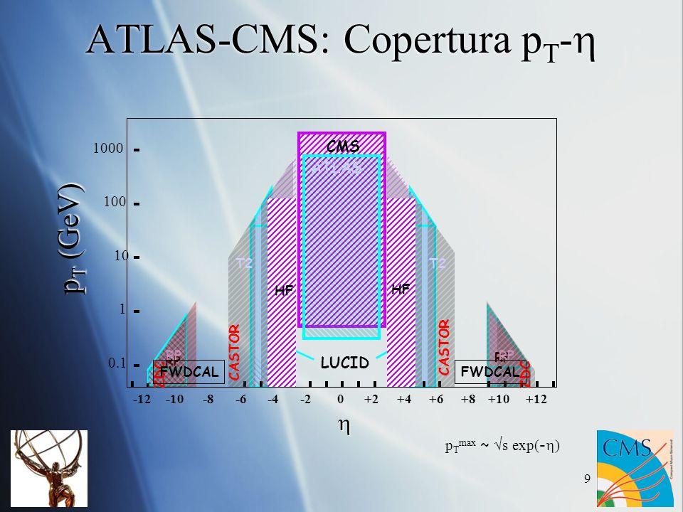 9 LUCID RP 0-12-10-8-6-4-2+2+4+6+8+10+12 0.1 1 10 100 1000 CMS ATLAS T1 T2 RP p T max ~ s exp( - ) CASTOR ZDC FWDCAL ATLAS-CMS: Copertura p T - HF FWDCAL p T (GeV)