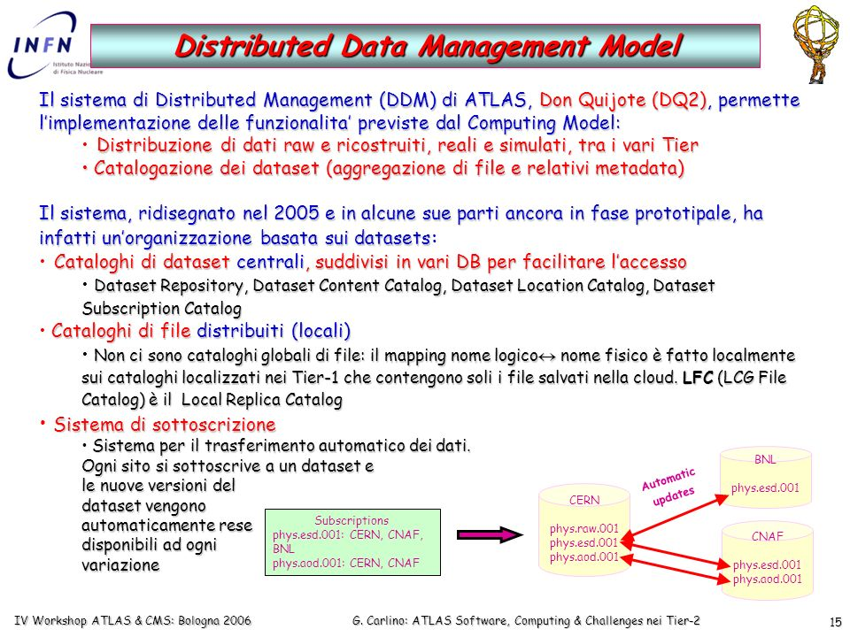 G. Carlino: ATLAS Software, Computing & Challenges nei Tier-2 IV Workshop ATLAS & CMS: Bologna 2006 15 Distributed Data Management Model Il sistema di
