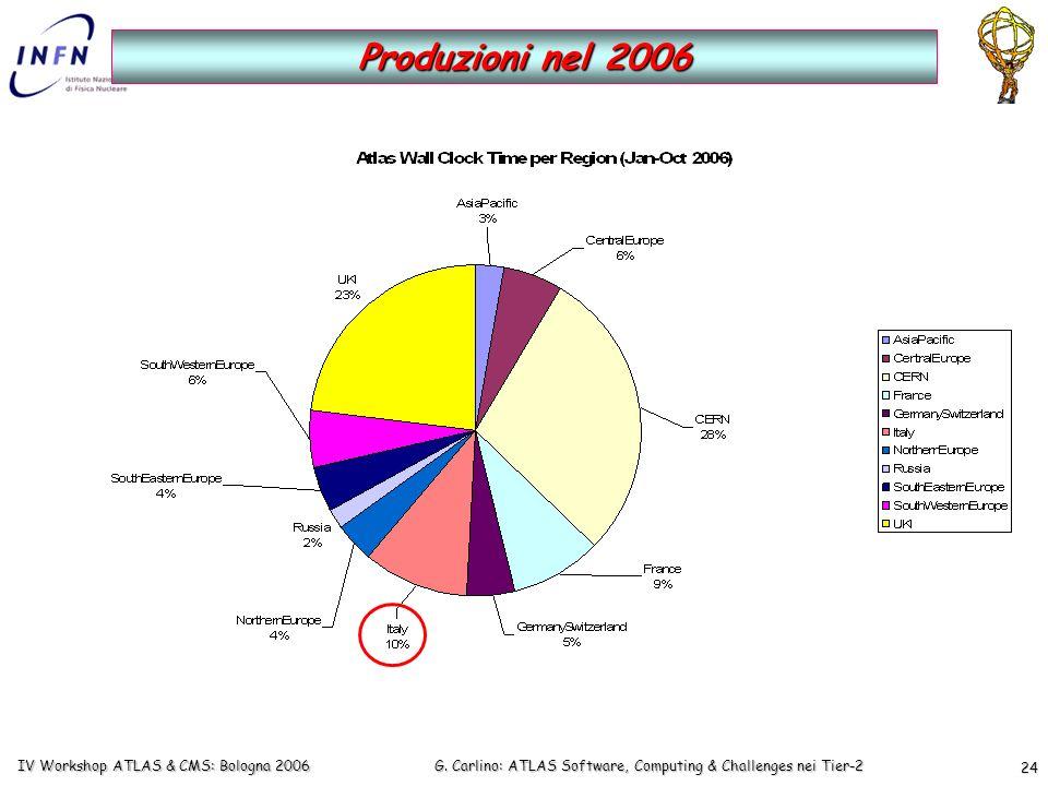 G. Carlino: ATLAS Software, Computing & Challenges nei Tier-2 IV Workshop ATLAS & CMS: Bologna 2006 24 Produzioni nel 2006