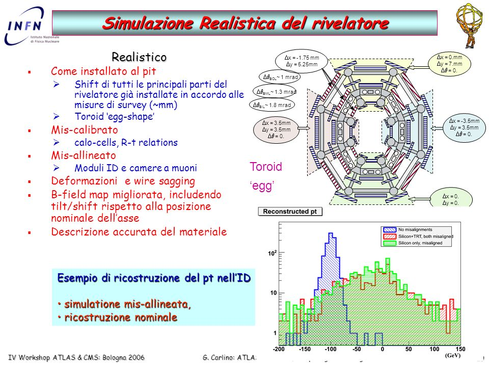 G. Carlino: ATLAS Software, Computing & Challenges nei Tier-2 IV Workshop ATLAS & CMS: Bologna 2006 29 x = 0. y = 0. x = 0.mm y = 7.mm = 0. x = 3.5mm
