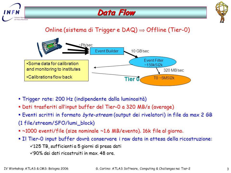 G. Carlino: ATLAS Software, Computing & Challenges nei Tier-2 IV Workshop ATLAS & CMS: Bologna 2006 3 Data Flow Trigger rate: 200 Hz (indipendente dal