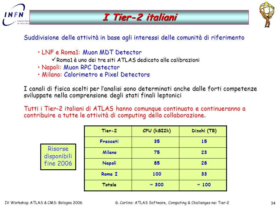 G. Carlino: ATLAS Software, Computing & Challenges nei Tier-2 IV Workshop ATLAS & CMS: Bologna 2006 34 Suddivisione delle attività in base agli intere