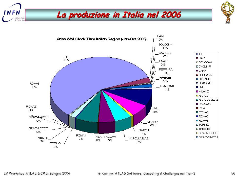 G. Carlino: ATLAS Software, Computing & Challenges nei Tier-2 IV Workshop ATLAS & CMS: Bologna 2006 35 La produzione in Italia nel 2006