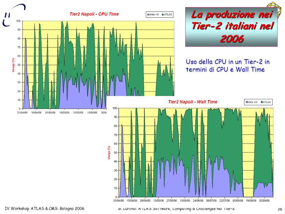 G. Carlino: ATLAS Software, Computing & Challenges nei Tier-2 IV Workshop ATLAS & CMS: Bologna 2006 36 La produzione nei Tier-2 italiani nel 2006 Uso