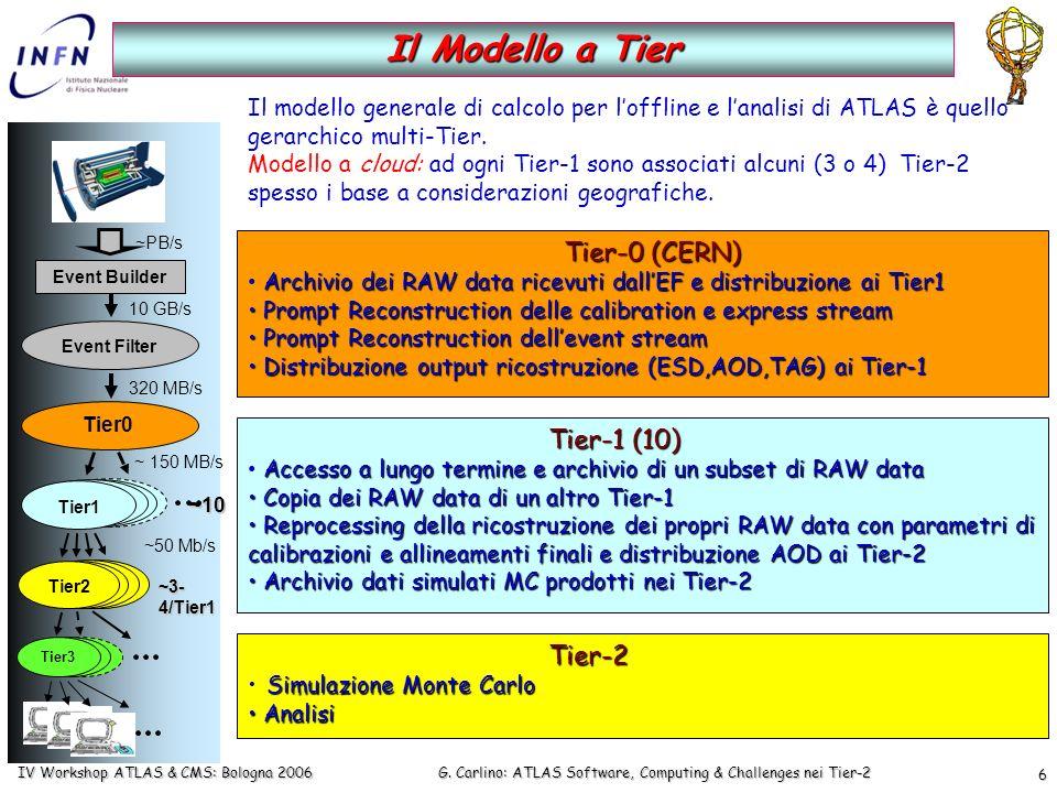 G. Carlino: ATLAS Software, Computing & Challenges nei Tier-2 IV Workshop ATLAS & CMS: Bologna 2006 6 Il Modello a Tier Tier-0 (CERN) Tier-0 (CERN) Ar