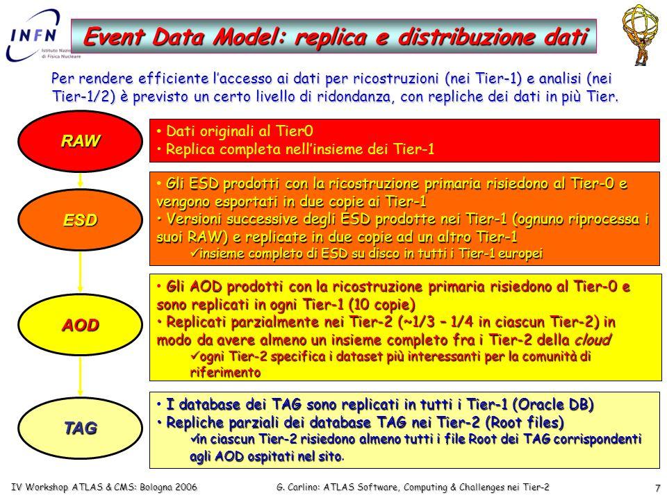 G. Carlino: ATLAS Software, Computing & Challenges nei Tier-2 IV Workshop ATLAS & CMS: Bologna 2006 7 Event Data Model: replica e distribuzione dati R