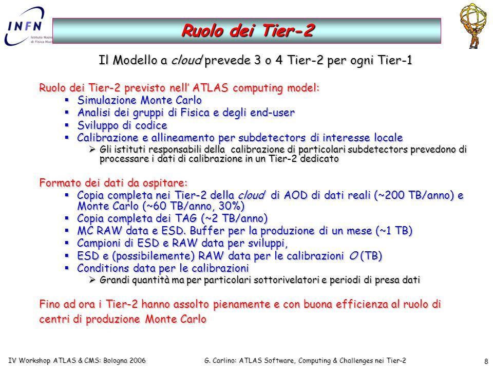 G. Carlino: ATLAS Software, Computing & Challenges nei Tier-2 IV Workshop ATLAS & CMS: Bologna 2006 8 Il Modello a cloud prevede 3 o 4 Tier-2 per ogni