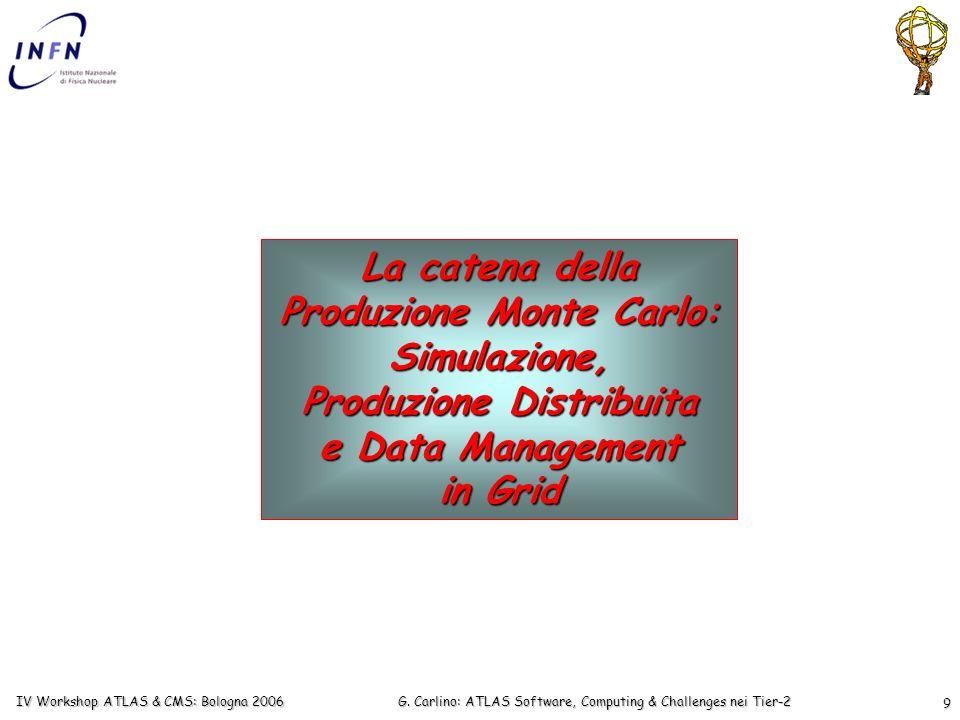 G. Carlino: ATLAS Software, Computing & Challenges nei Tier-2 IV Workshop ATLAS & CMS: Bologna 2006 9 La catena della Produzione Monte Carlo: Simulazi