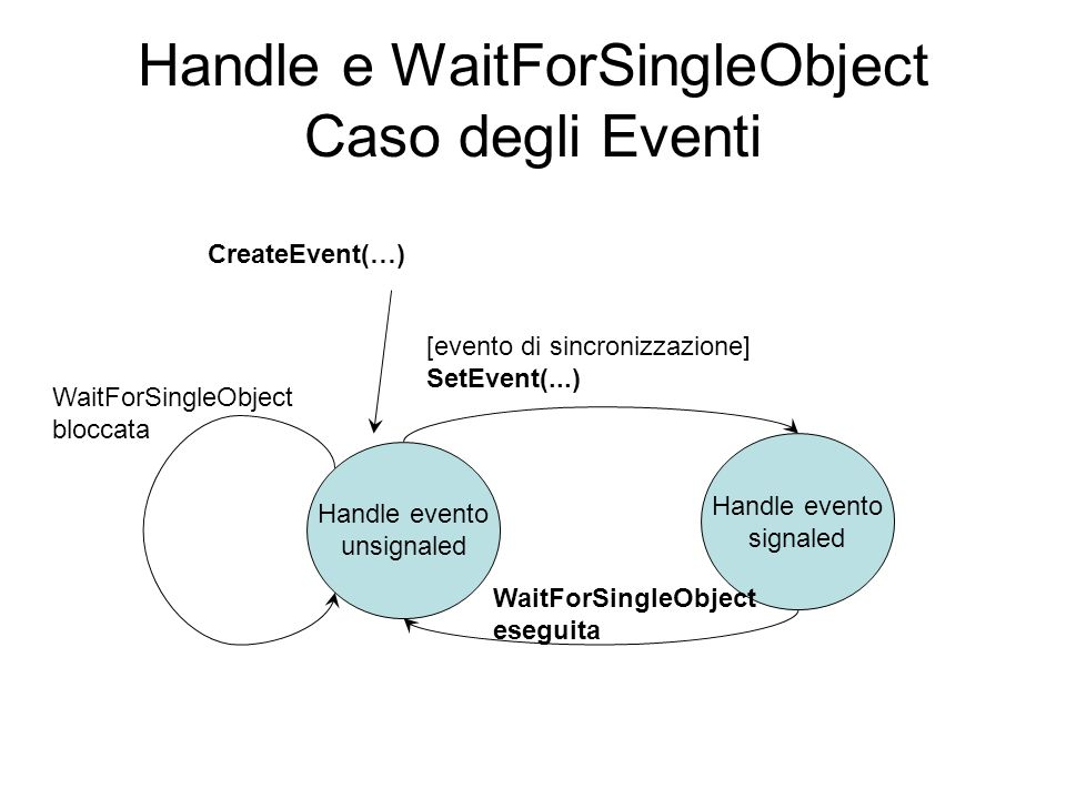Handle e WaitForSingleObject Caso degli Eventi Handle evento unsignaled Handle evento signaled WaitForSingleObject bloccata [evento di sincronizzazion