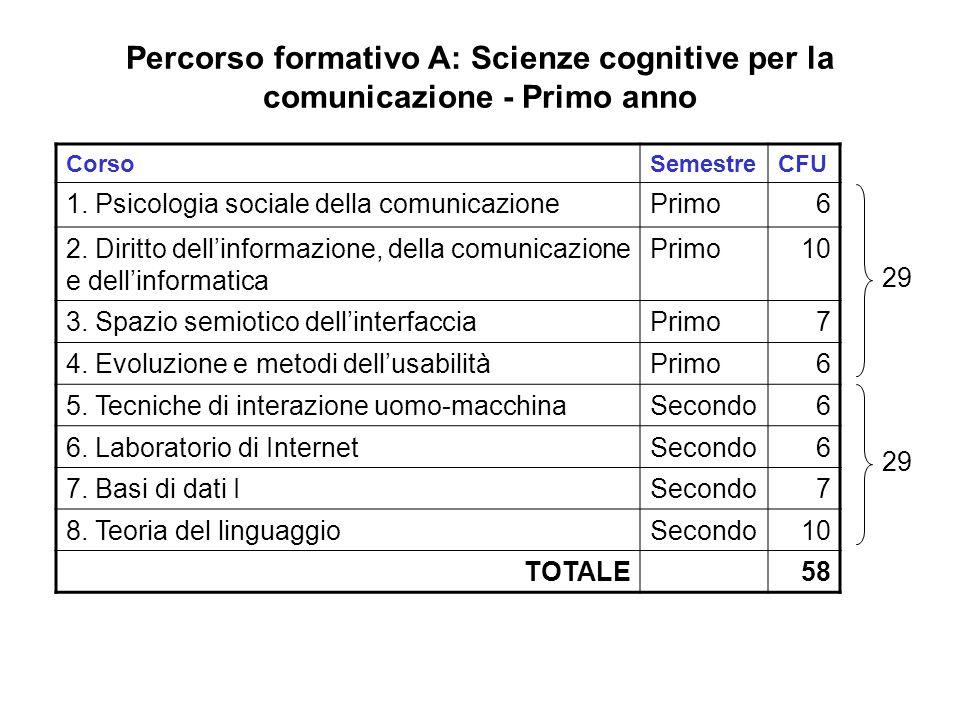Percorso formativo A: Scienze cognitive per la comunicazione - Primo anno CorsoSemestreCFU 1. Psicologia sociale della comunicazionePrimo6 2. Diritto