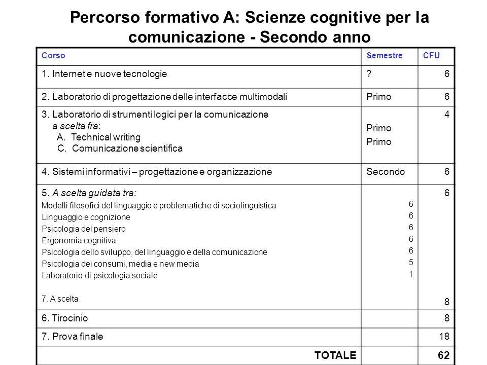 Percorso formativo A: Scienze cognitive per la comunicazione - Secondo anno CorsoSemestreCFU 1. Internet e nuove tecnologie?6 2. Laboratorio di proget
