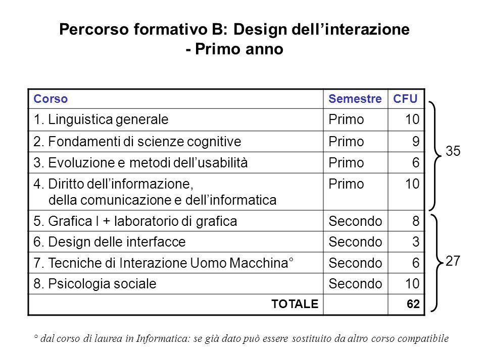 Percorso formativo B: Design dellinterazione - Primo anno CorsoSemestreCFU 1. Linguistica generalePrimo10 2. Fondamenti di scienze cognitivePrimo9 3.