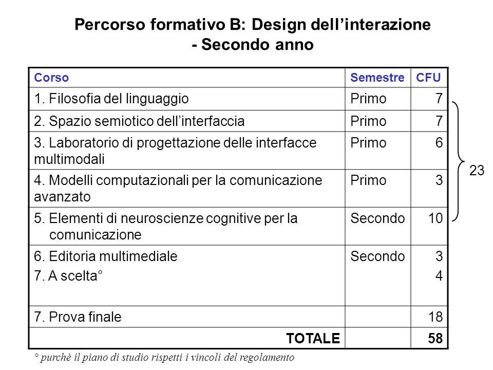 Percorso formativo B: Design dellinterazione - Secondo anno CorsoSemestreCFU 1. Filosofia del linguaggioPrimo7 2. Spazio semiotico dellinterfacciaPrim