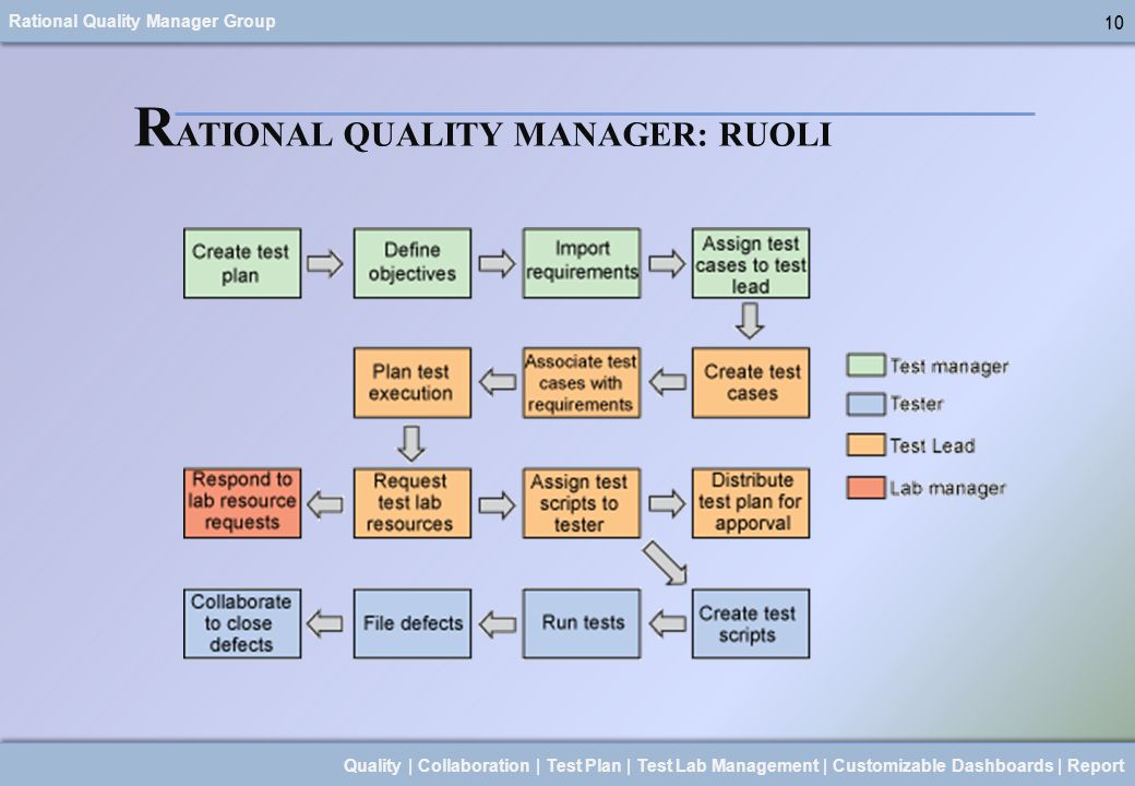Rational Quality Manager Group 10 Quality | Collaboration | Test Plan | Test Lab Management | Customizable Dashboards | Report 10 R ATIONAL QUALITY MA