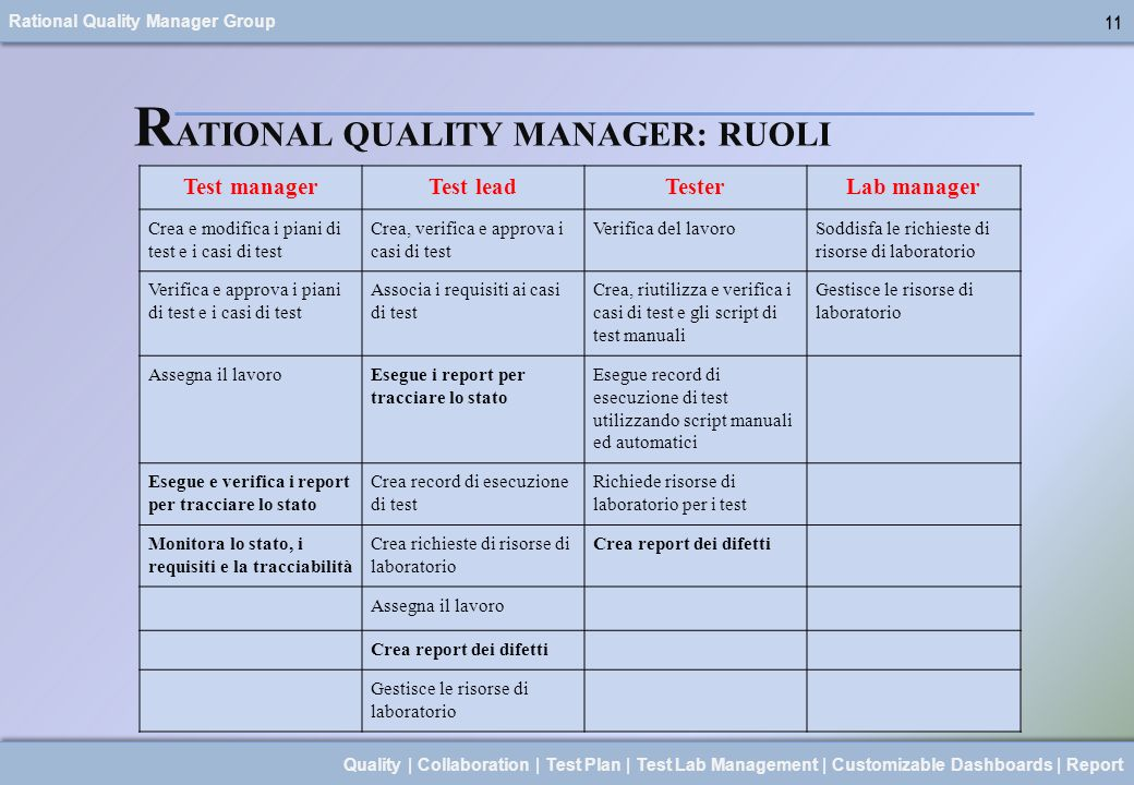 Rational Quality Manager Group 11 Quality | Collaboration | Test Plan | Test Lab Management | Customizable Dashboards | Report 11 R ATIONAL QUALITY MA