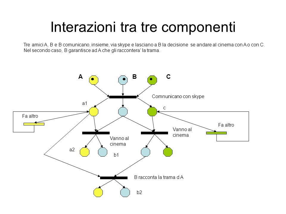 Costruire il Grafo di Raggiungibilita Verificare che lo stato globale (marcatura) e raggiungibile (generabile) Verificare invece che non e raggiungibile.