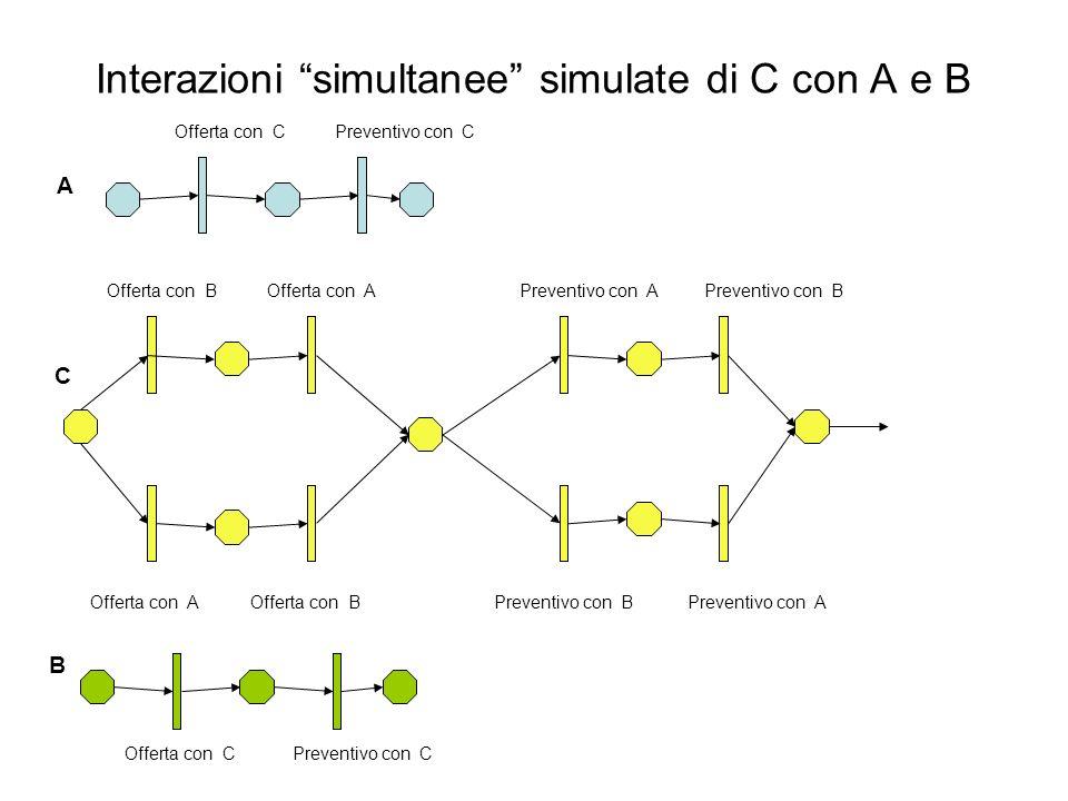 Interazioni simultanee simulate di C con A e B Offerta con B Offerta con A Preventivo con A Preventivo con B C Offerta con C Preventivo con C B A