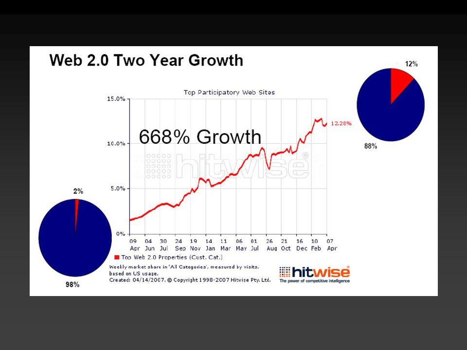 Measuring the Participatory Web April 17, 2007