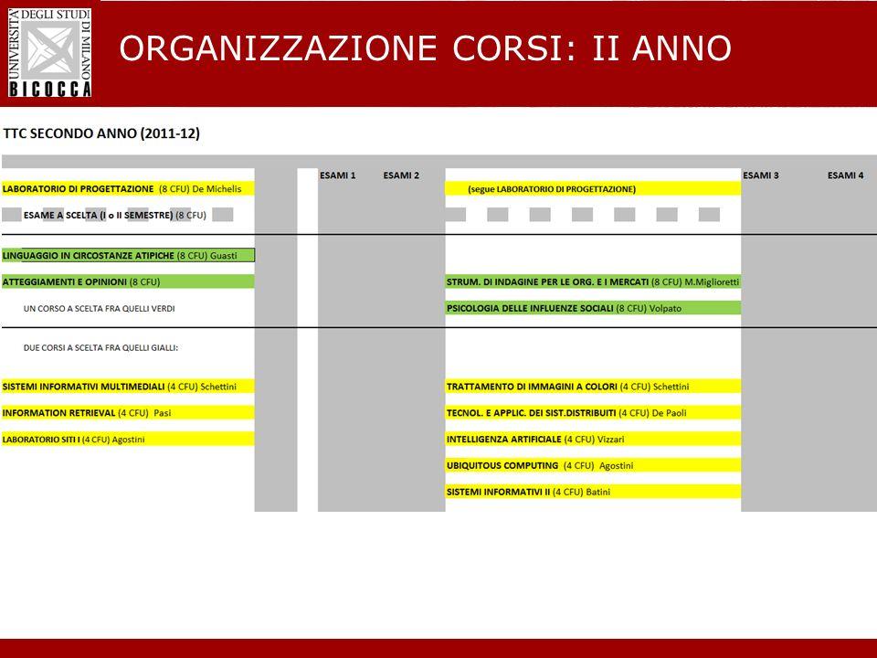 Laurea Magistrale in Informatica - Nuovo regolamento didattico ORGANIZZAZIONE CORSI: II ANNO
